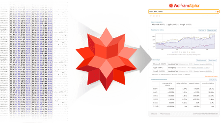 Wolfram|Alpha Services