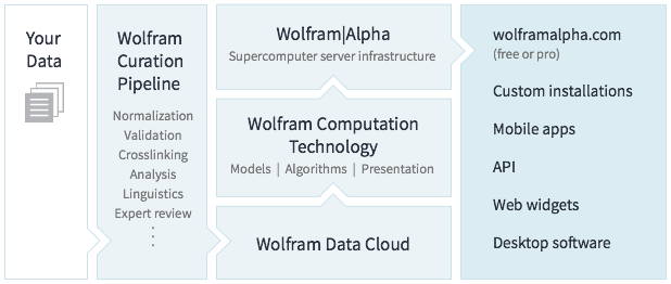 This flowchart shows how we will integrate your data into the Wolfram|Alpha system to deliver results over a wide spectrum of channels.